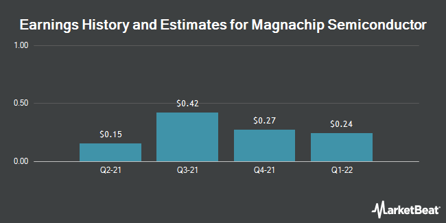 Earnings by Quarter for Magnachip Semiconductor Corp (NYSE:MX)