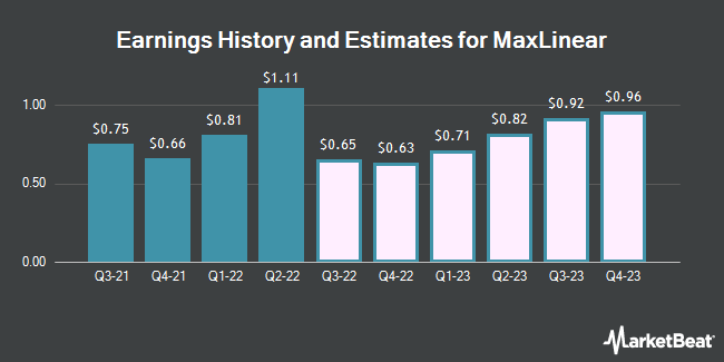 Earnings History and Estimates for MaxLinear (NYSE:MXL)
