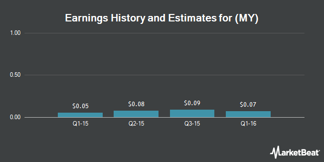 Earnings by Quarter for China Ming Yang Wind Power Group Ltd (NYSE:MY)