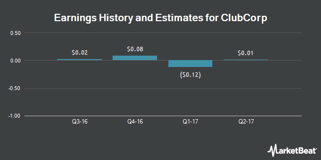 Earnings by Quarter for ClubCorp Holdings (NYSE:MYCC)