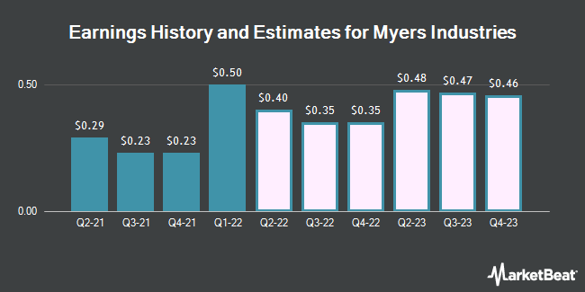 Earnings History and Estimates for Myers Industries (NYSE:MYE)