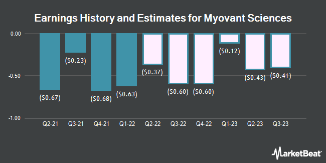 Earnings History and Estimates for Myovant Sciences (NYSE:MYOV)