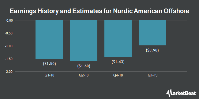 Earnings by Quarter for Nordic American Offshore Ltd (NYSE:NAO)
