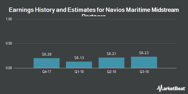 Earnings by Quarter for Navios Maritime Midstream Partners LP (NYSE:NAP)