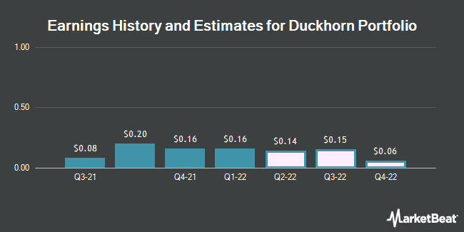 Earnings History and Estimates for The Duckhorn Portfolio (NYSE:NAPA)