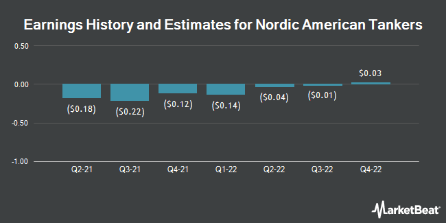 Earnings History and Estimates for Nordic American Tanker (NYSE:NAT)