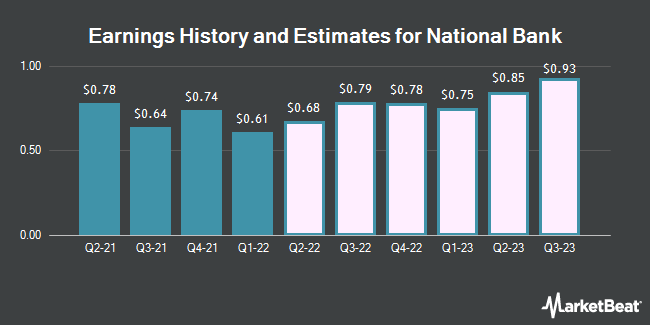 Earnings History and Estimates for National Bank (NYSE:NBHC)