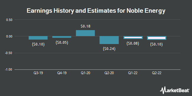 Earnings History and Estimates for Noble Energy (NYSE:NBL)
