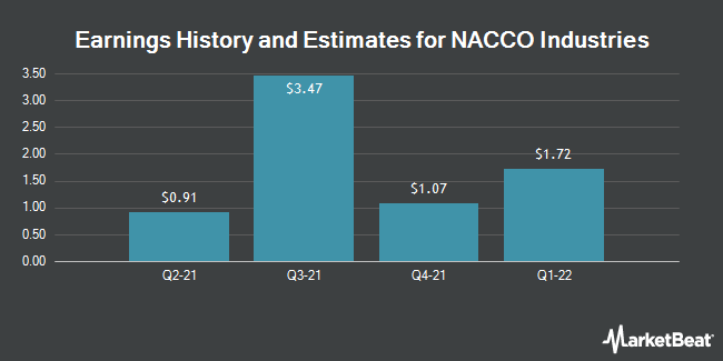Earnings by Quarter for NACCO Industries (NYSE:NC)