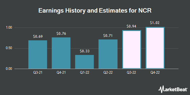 Earnings by Quarter for NCR Corporation (NYSE:NCR)