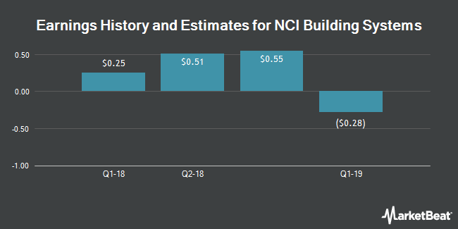 Earnings by Quarter for NCI Building Systems (NYSE:NCS)