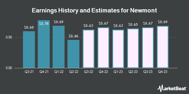 Earnings History and Estimates for Newmont Goldcorp (NYSE:NEM)
