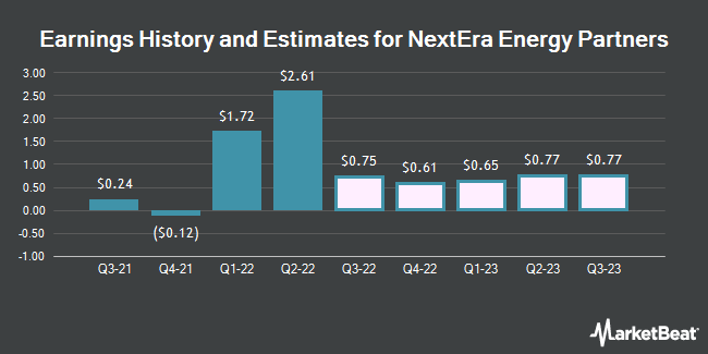 Earnings History and Estimates for Nextera Energy Partners (NYSE:NEP)