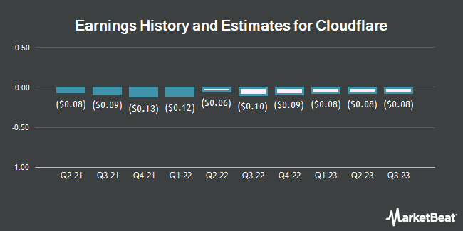 Earnings History and Estimates for Cloudflare (NYSE:NET)