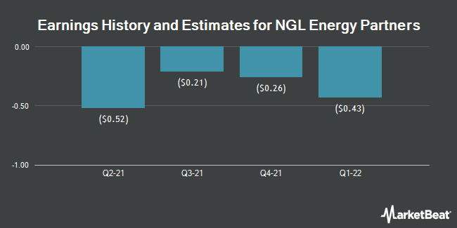 Earnings History and Estimates for NGL Energy Partners (NYSE:NGL)