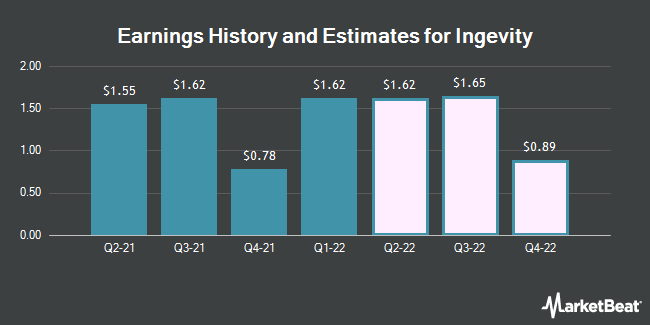 Earnings History and Estimates for Ingevity (NYSE:NGVT)