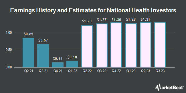 Earnings History and Estimates for National Health Investors (NYSE:NHI)