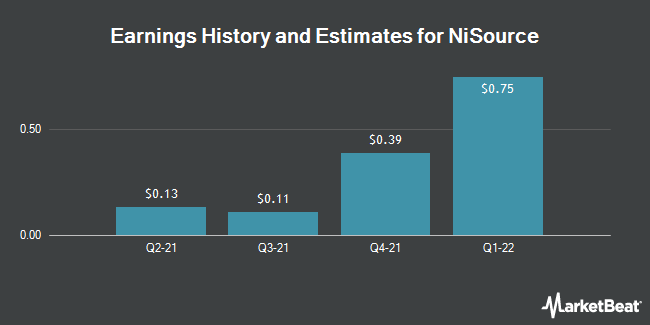 Earnings History and Estimates for NiSource (NYSE:NI)