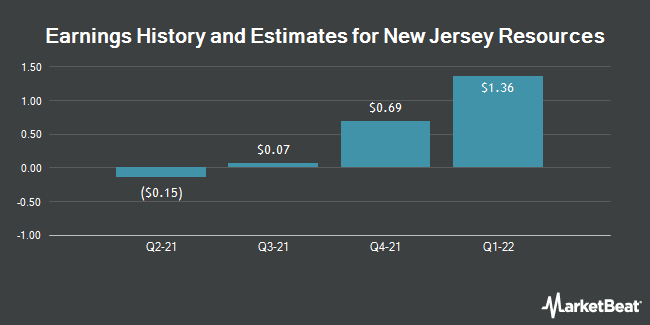 Earnings by Quarter for New Jersey Resources Corp (NYSE:NJR)