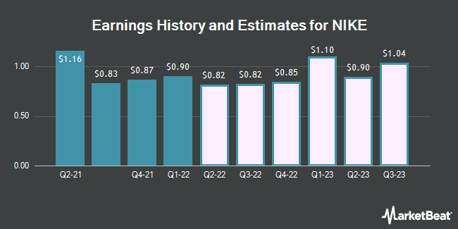 Earnings History and Estimates for Nike (NYSE:NKE)