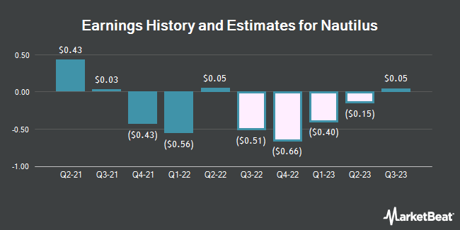 Earnings History and Estimates for Nautilus (NYSE:NLS)