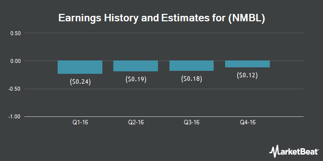 Earnings by Quarter for Nimble Storage (NYSE:NMBL)