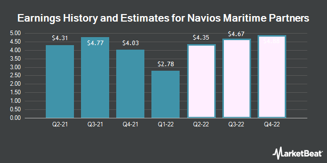 Earnings by Quarter for Navios Maritime Partners L.P. (NYSE:NMM)