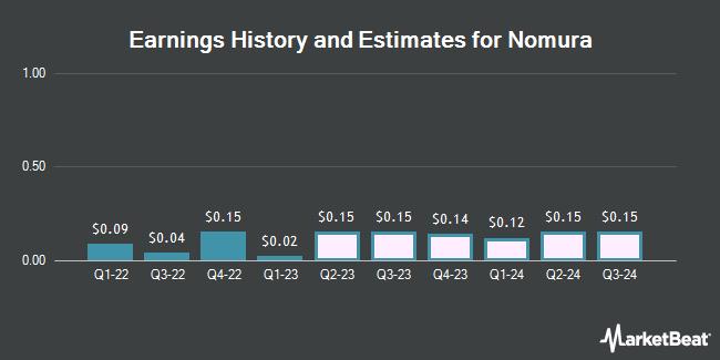 Earnings by Quarter for Nomura Holdings (NYSE:NMR)