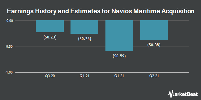 Earnings by Quarter for Navios Maritime Acquisition (NYSE:NNA)