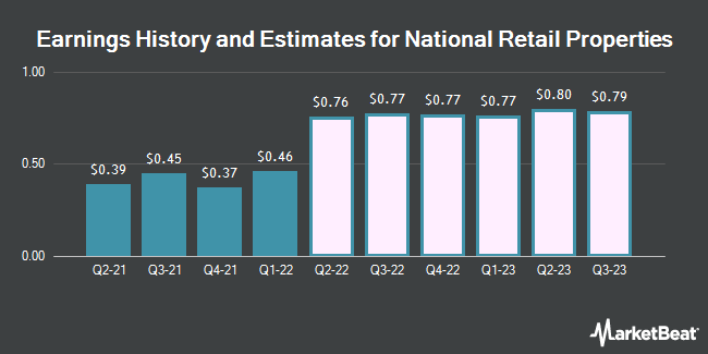 Earnings History and Estimates for National Retail Properties (NYSE:NNN)