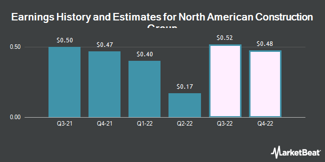 Earnings History and Estimates for North American Construction Group (NYSE:NOA)