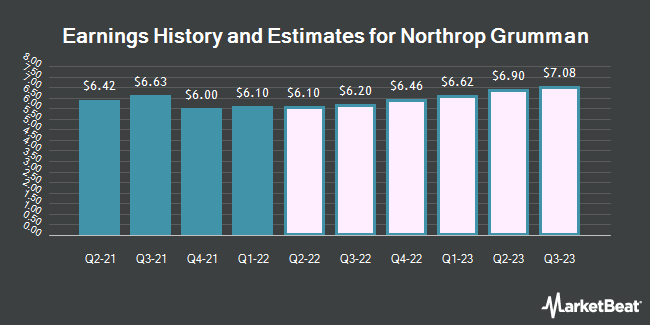 Earnings History and Estimates for Northrop Grumman (NYSE:NOC)