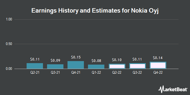 Earnings by Quarter for Nokia Corp (NYSE:NOK)