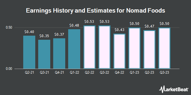 Earnings History and Estimates for Nomad Foods (NYSE:NOMD)