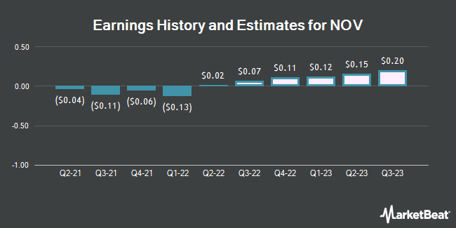 Earnings History and Estimates for National-Oilwell Varco (NYSE:NOV)