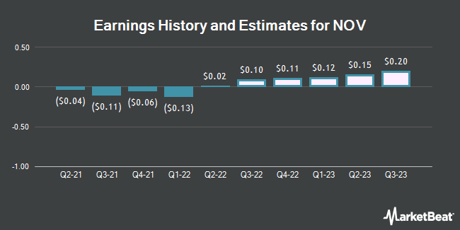 Earnings History and Estimates for NOV (NYSE:NOV)