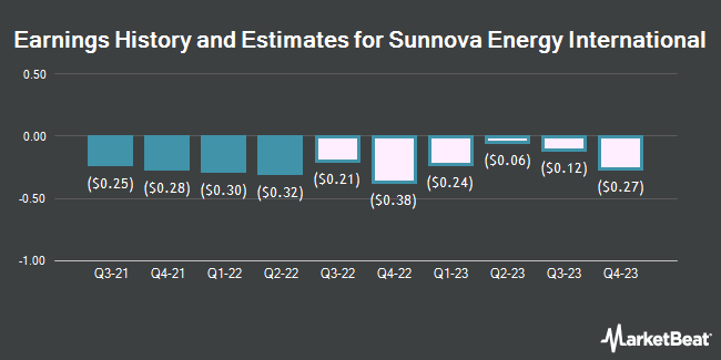 Earnings History and Estimates for Sunnova Energy International (NYSE:NOVA)