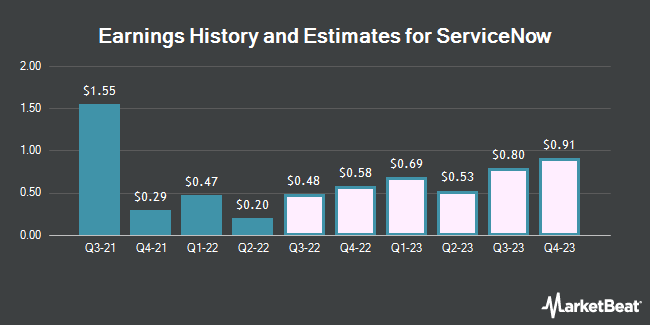 Earnings History and Estimates for ServiceNow (NYSE:NOW)