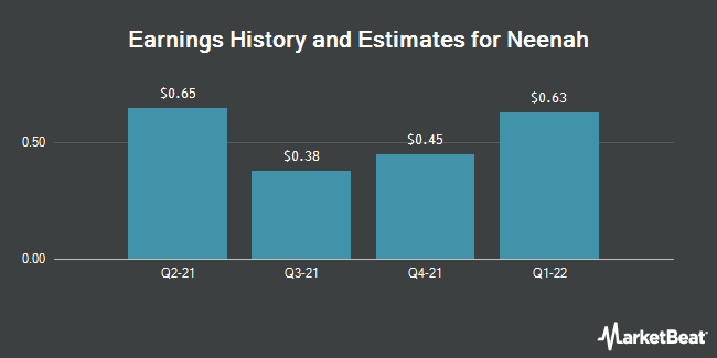 Earnings History and Estimates for Neenah (NYSE:NP)