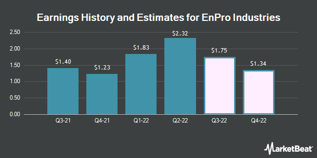 Earnings History and Estimates for EnPro Industries (NYSE:NPO)