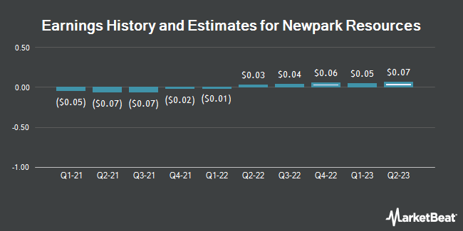 Earnings History and Estimates for Newpark Resources (NYSE:NR)