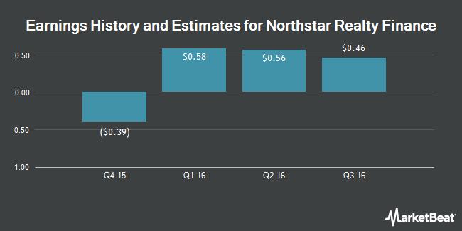 Earnings by Quarter for NRF Holdco LLC (NYSE:NRF)