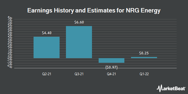 Earnings by Quarter for NRG Energy (NYSE:NRG)