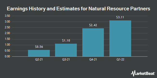 Earnings by Quarter for Natural Resource Partners LP (NYSE:NRP)