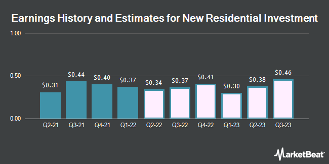 Earnings History and Estimates for New Residential Investment (NYSE:NRZ)