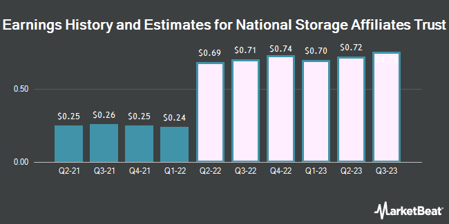 Earnings History and Estimates for National Storage Affiliates Trust (NYSE:NSA)