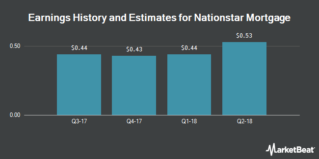 Earnings by Quarter for Nationstar Mortgage Holdings (NYSE:NSM)