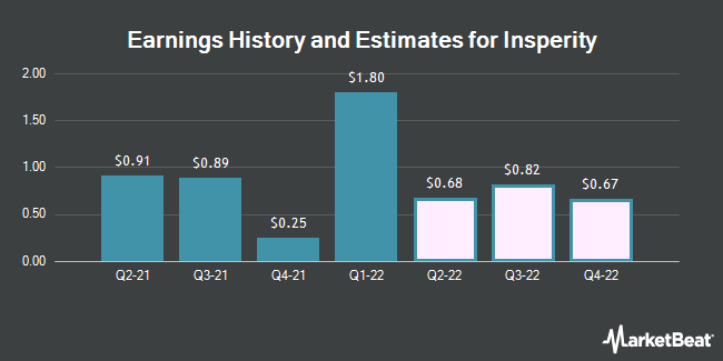 Earnings History and Estimates for Insperity (NYSE:NSP)