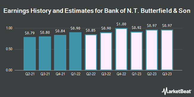 Earnings History and Estimates for Bank of N.T. Butterfield & Son (NYSE:NTB)