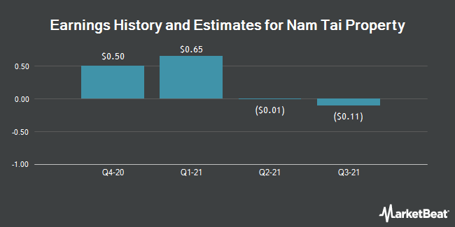 Earnings by Quarter for Nam Tai Property (NYSE:NTP)
